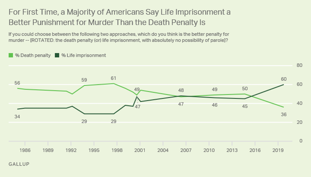 Gallup Poll—For First Time, Majority of Americans Prefer Life Sentence To Capital Punishment